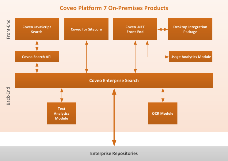 Coveo Platform On-premises Products