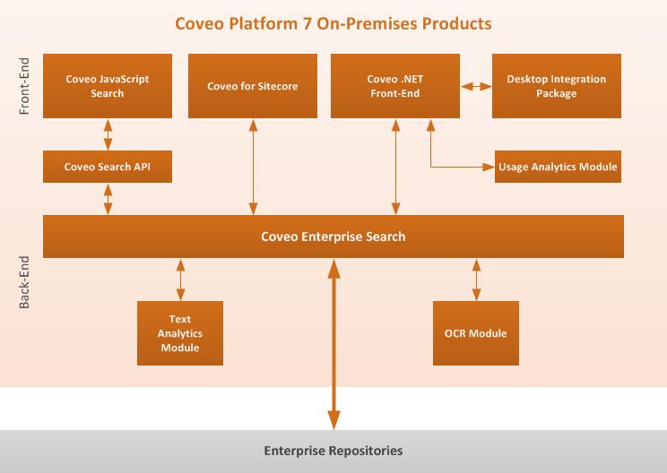 Coveo Platform On-premises Products